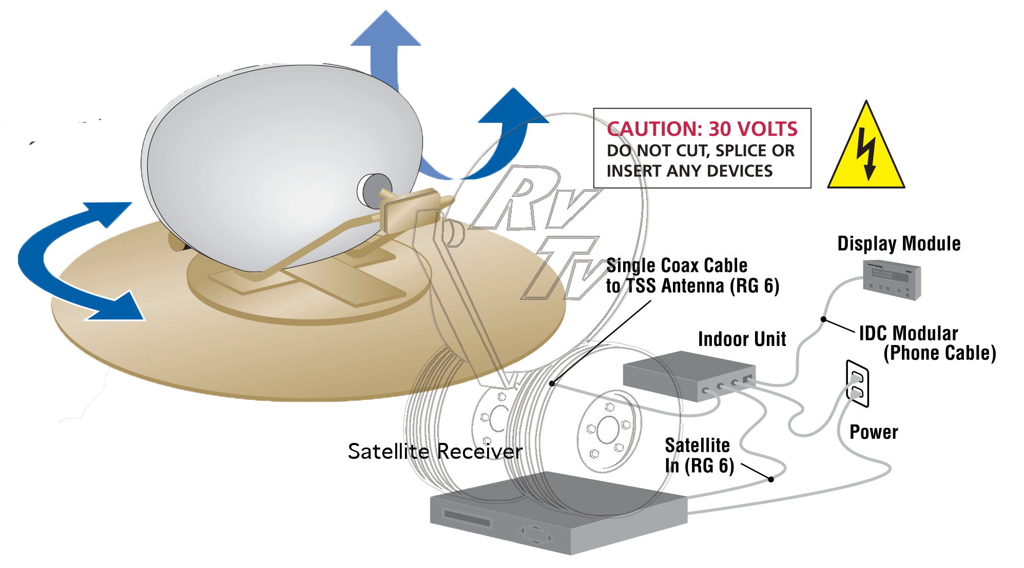 rv satelitte wiring diagram wiring diagram and schematic satellite using cable connection on outside of rv irv2 forums